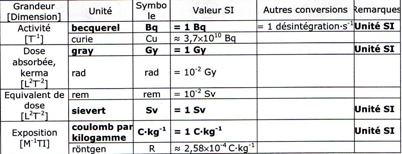La radioactivit les unit s de mesure - Appareil de mesure radioactivite ...